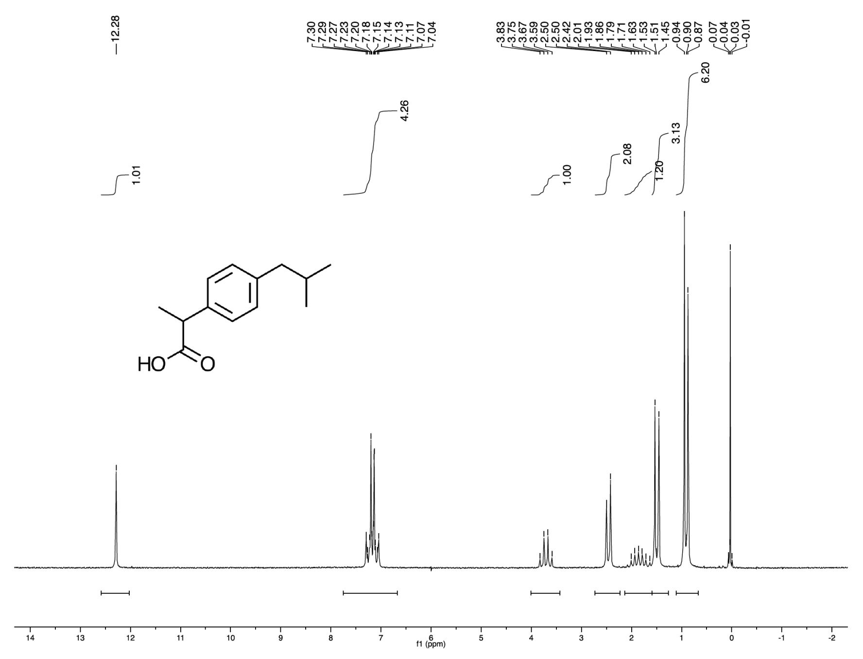 Anasazi Instruments 90MHz 1H spectrum with Ibuprofen molecular structure graph