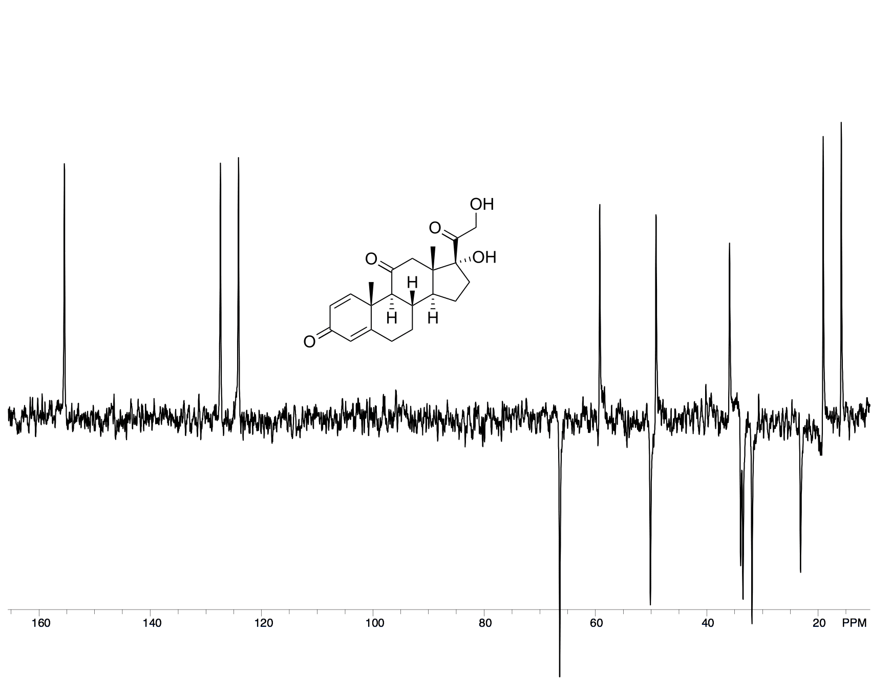 Anasazi Instruments DEPT 135 spectrum with Prednisone molecular structure graph
