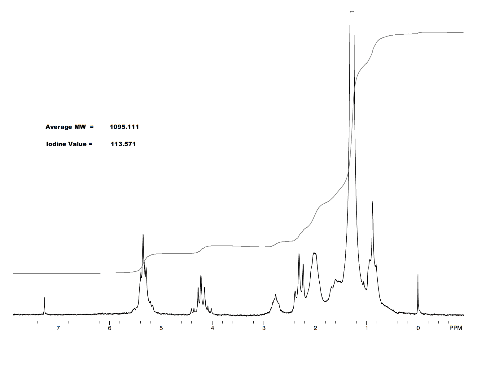 Anasazi Instruments 1H spectrum vegetable oil graph